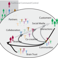 """Adaptive Business Ecosystems. Image from the <a href=""""http://allianceforbusinessinnovation.org/adaptive-business-ecosystem/"""">Alliance for Business Innovation</a>"""