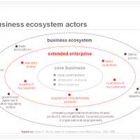 Business Ecosystem Model developed by Dr. James F. Moore