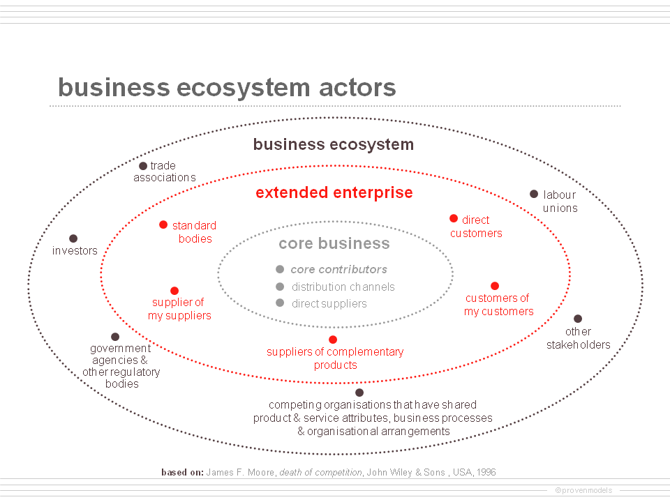 business ecosystems  strategy