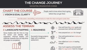 The Change Journey Graphic