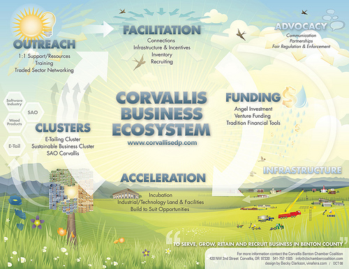 Corvallis_Business_Ecosystem