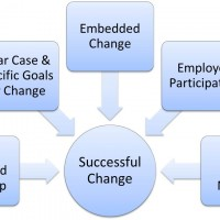 Elements of Successful Change
