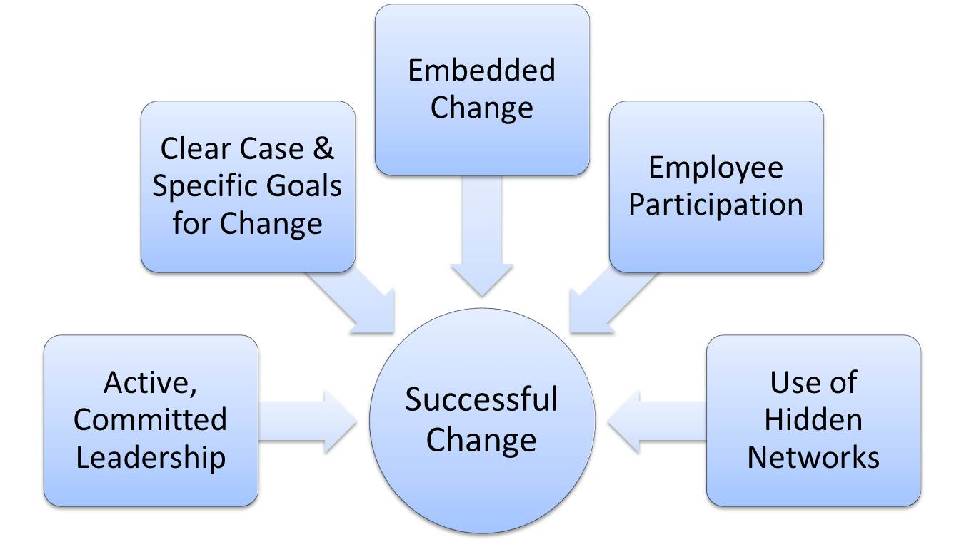 Five Elements Of Successful Change Leadership