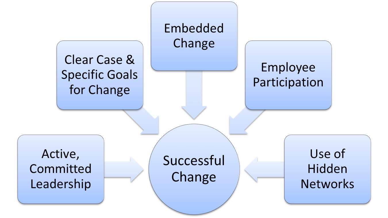 Change leadership competencies