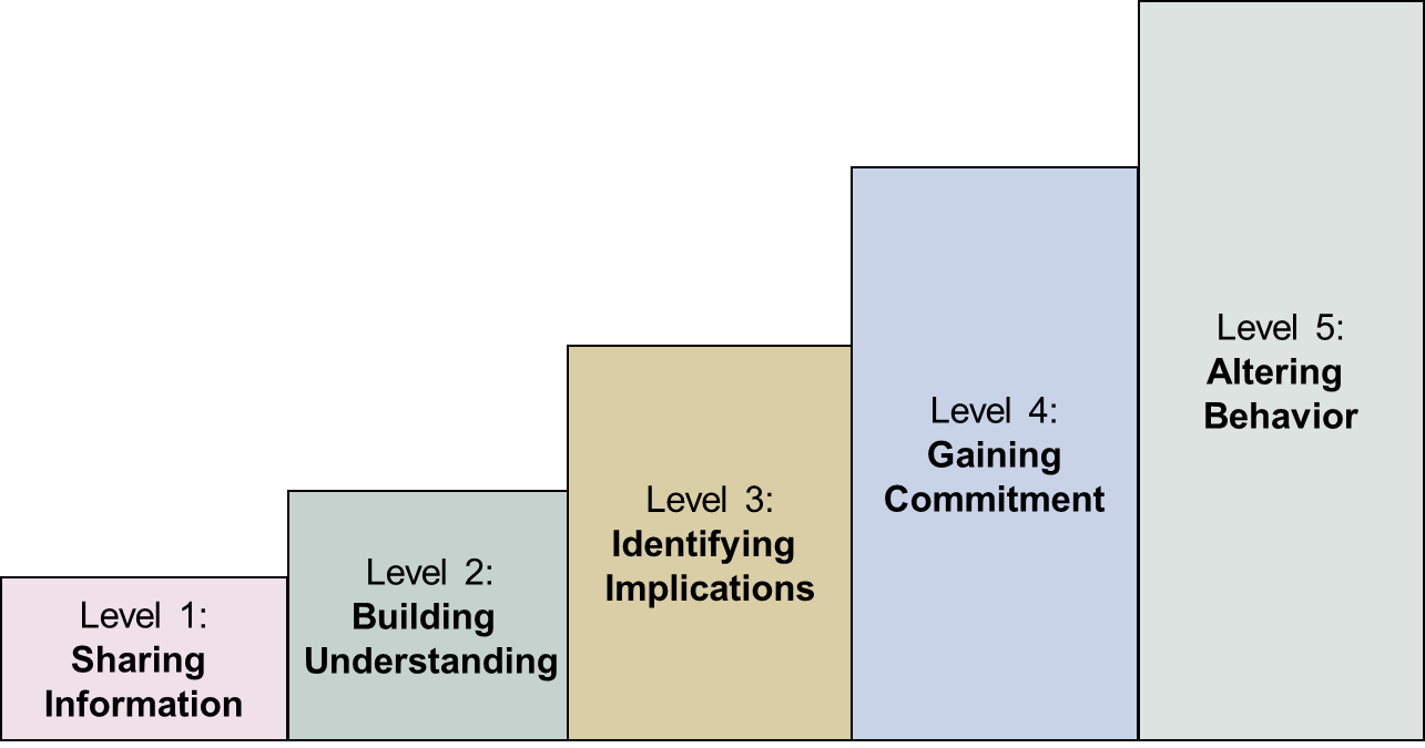 communication studies level coursework