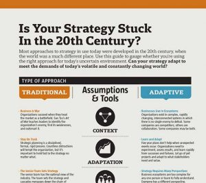 "Image of ""Is Your Strategy Stuck in 20th Century"""