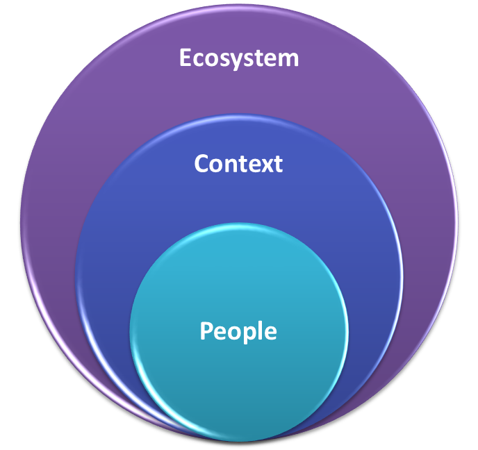 People Context Ecosystem Graphic