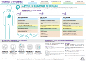 Resistance to Change Infographic