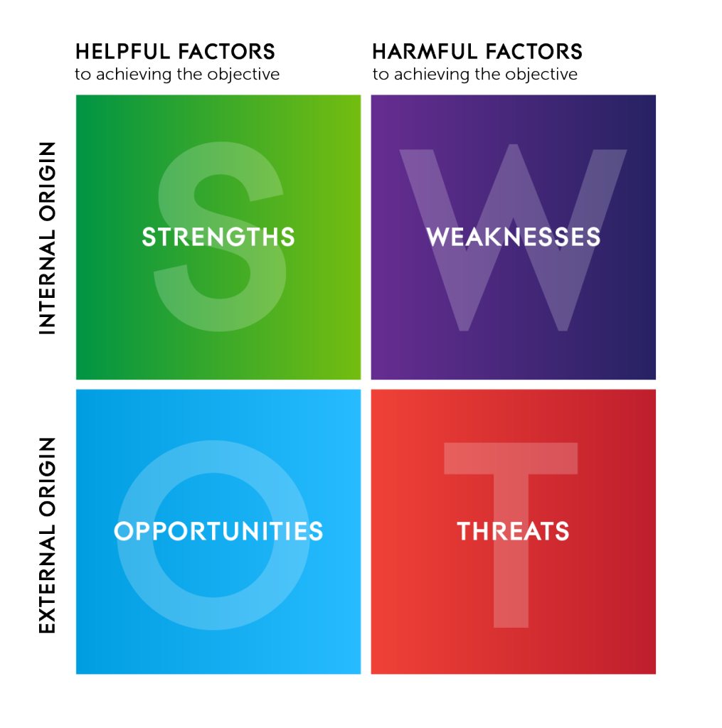 SWOT Strategy Model