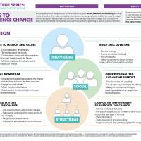Six Ways to Influence Change - JPG