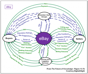 Simple Ecosystem Map - eBay
