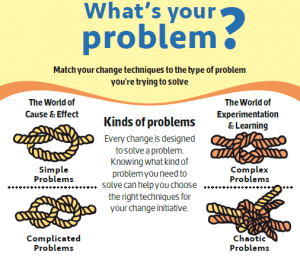 solving problems visual top